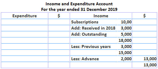 Income and Expenditure Accounting After Subscriptions