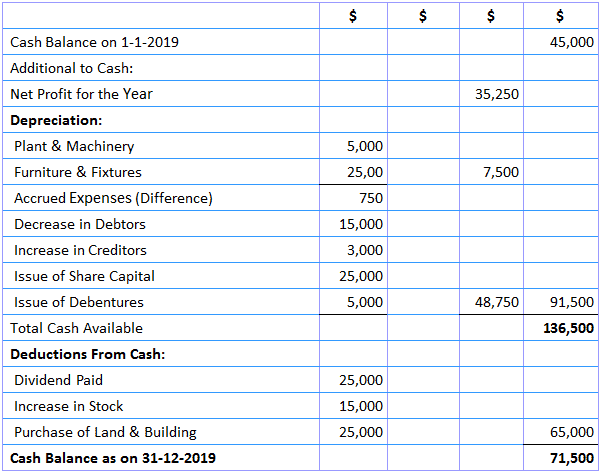 Adjusted Profit and Loss method of preparing Cash budget Example