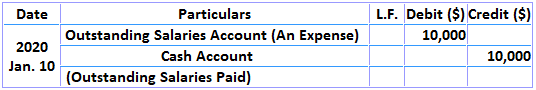 Adjusting Entry for Accrued or Outstanding Expenses Example