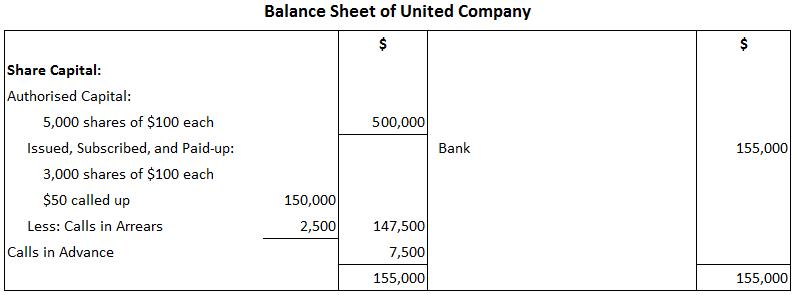 Solution 1 Balance Sheet