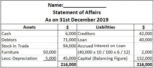 Statement of Affairs Solution