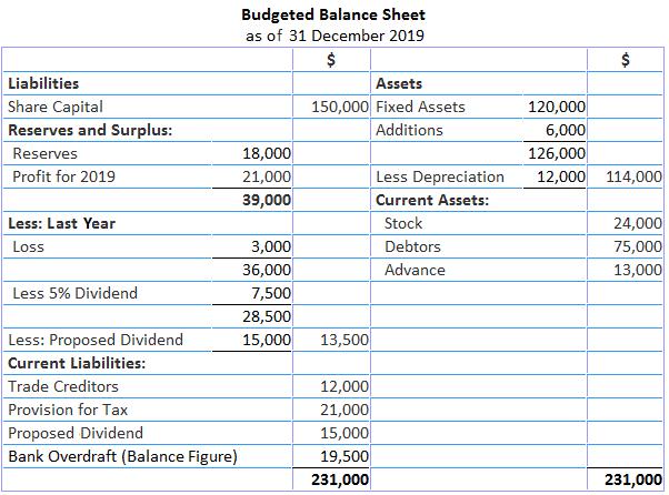 Budgeted Cash Balance Sheet Solution