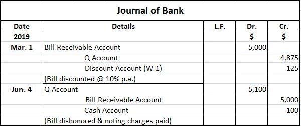 Metropolitan Bank Journal Entries