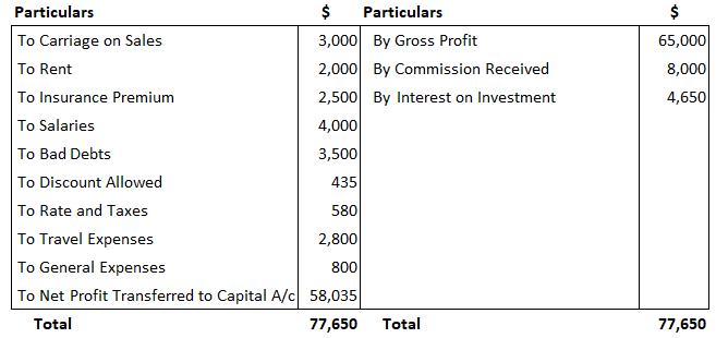 Mr Bharath - Profit and Loss Solution 1