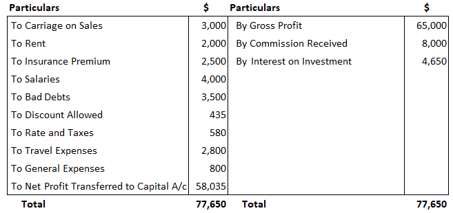 Mr Bharath - Profit and Loss Example