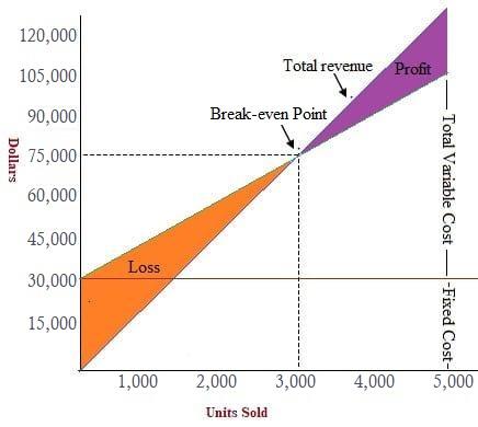 Break-even Point Graph Presentation