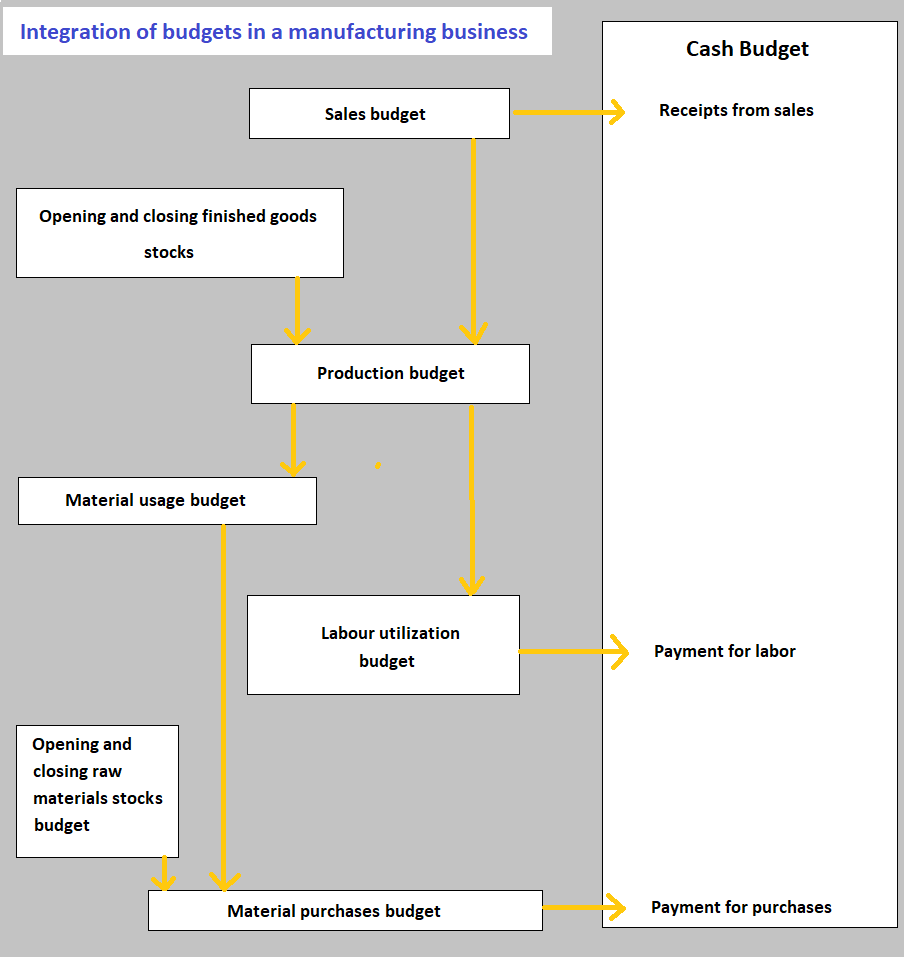 Integration of Budgets in a Manufacturing Business