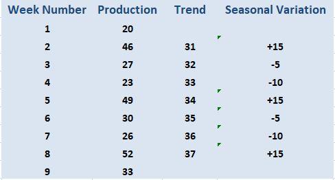 Data For Calculating Seasonal Variations