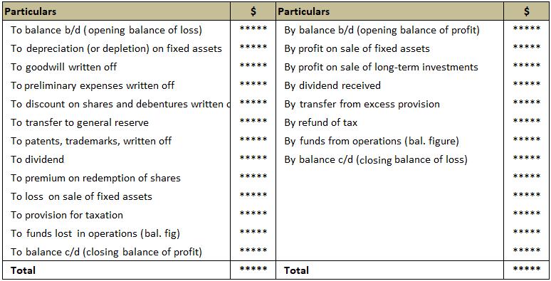 Profit and Loss Adjustment Account