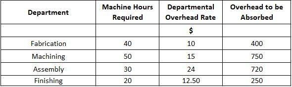 Calculation of Overhead