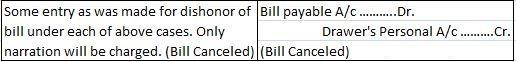 Canceled Bill of Exchange Journal Entry