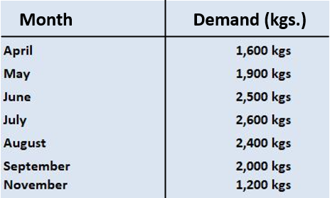 Forecasted Monthly Demand