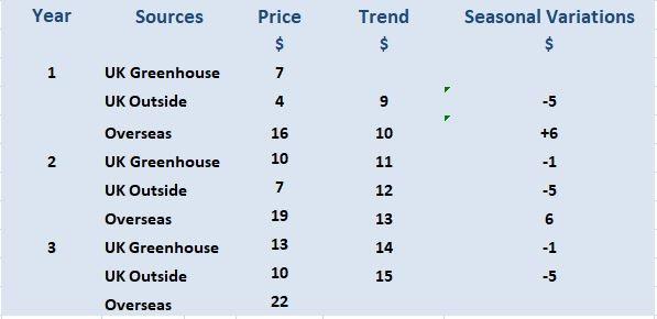 Year 4 Buying Price Forecast