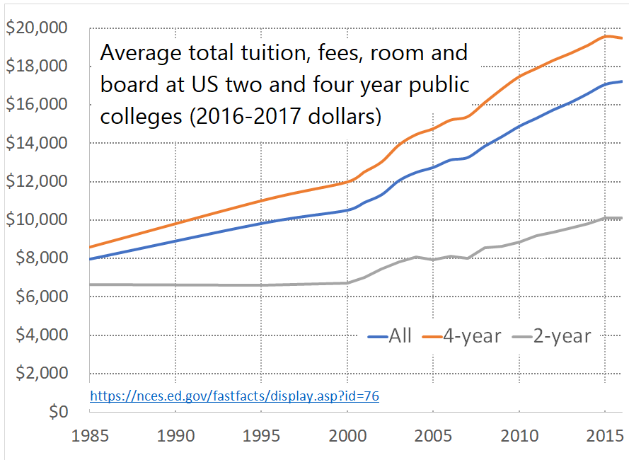 Chart of College Tuition Increase