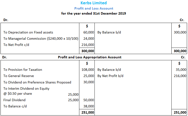 Profit and Loss Appropriation Account Solution 1