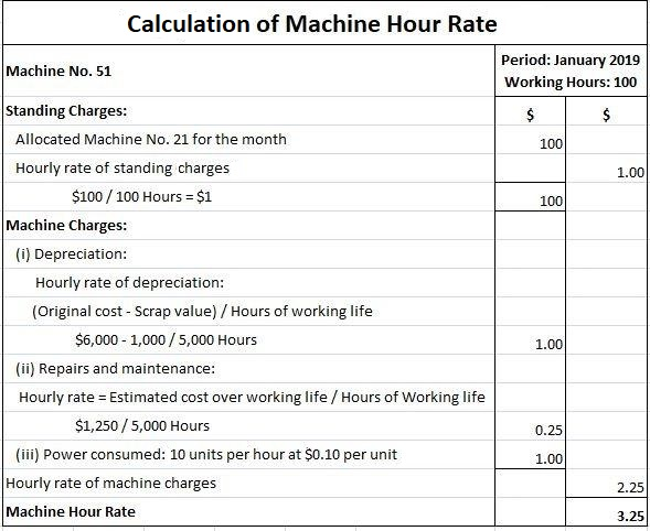 Machine Hour Rate Calculation