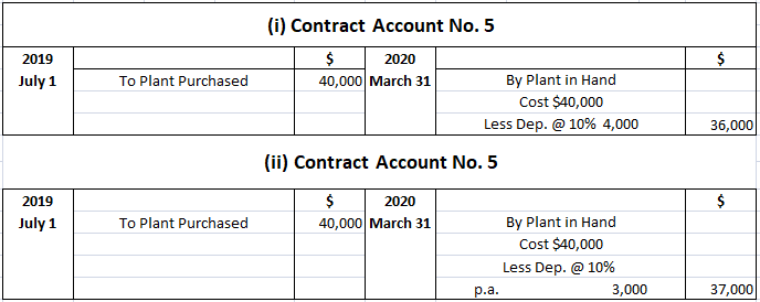 Solution 2 for Treatment of Special Plants in Contract Account