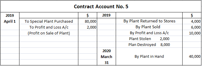 Solution 1 for Treatment of Special Plants in Contract Account