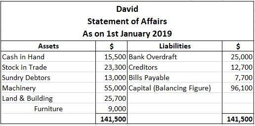 David Statement of Affairs