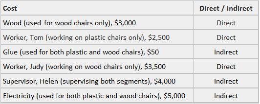 Cost and its types - Example