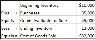 Goods Sold and Inventory Example