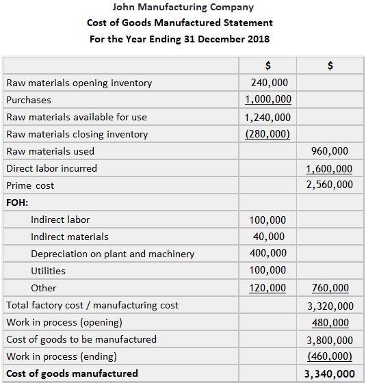 John Manufacturing Company Cost of Goods Manufactured Statement