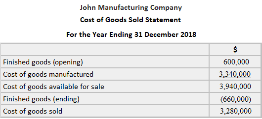 John Manufacturing Company Cost of Goods Sold Statement