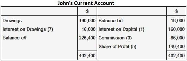 John current account
