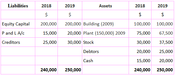 Horizon Ltd. Balance Sheet