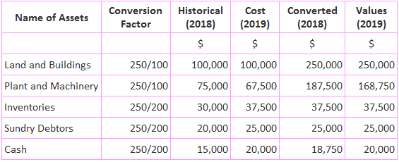 Current value accounting technique example