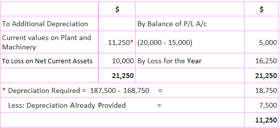 Supplementary Income Statement at Current Values
