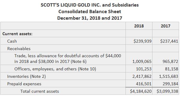 Scott's Balance Sheet Disclosures of Receivables Including Footnote Details