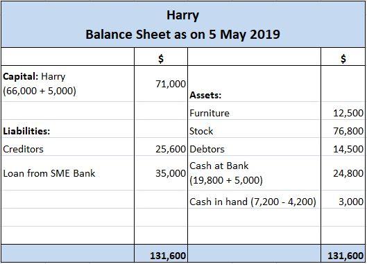 Harry's Balance Sheet After Transaction E