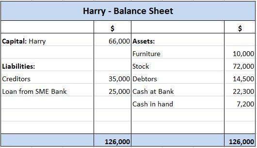Harry's Balance Sheet April 2019