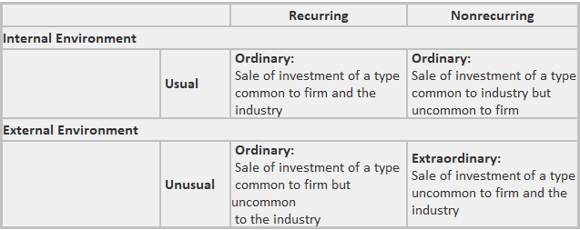 Income Statement Elements