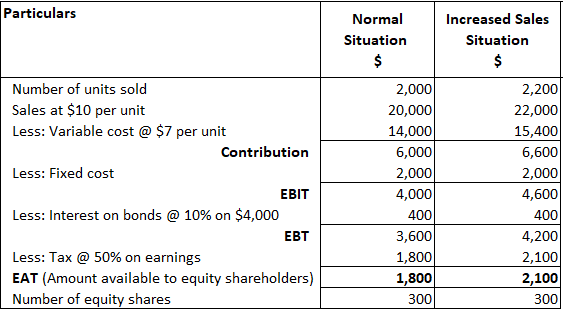 Combined Leverage Example