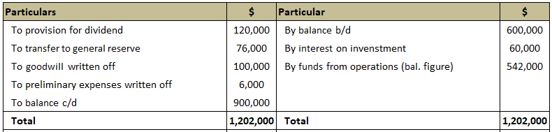 Adjusted Profit and Loss Account Solution