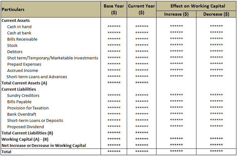 Format For Statement of Changes in Working Capital