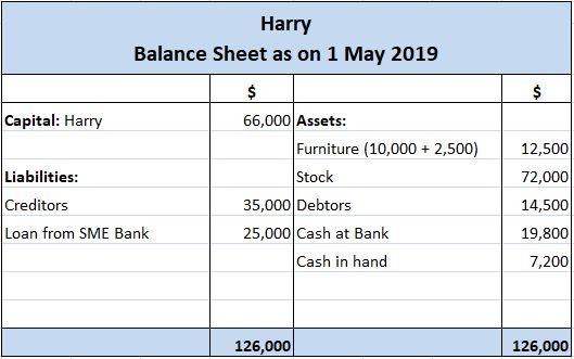 Harry's Balance Sheet After Transaction A