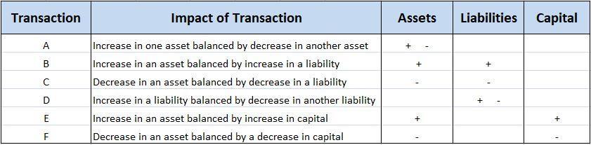 Impact of Transactions on a Balance Sheet