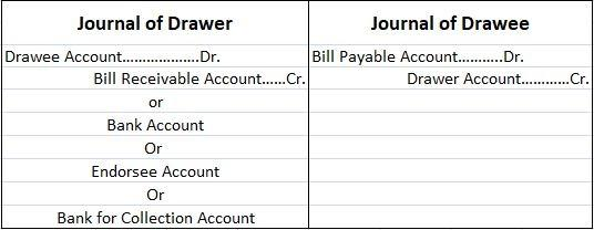 Journal Entries for Insolvent Drawee