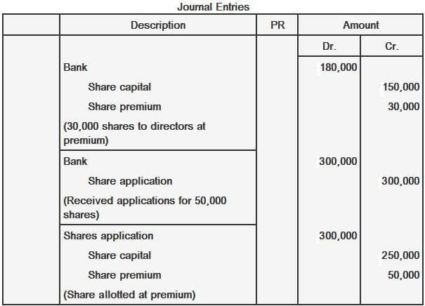Journal Entries Issue of Shares at Premium