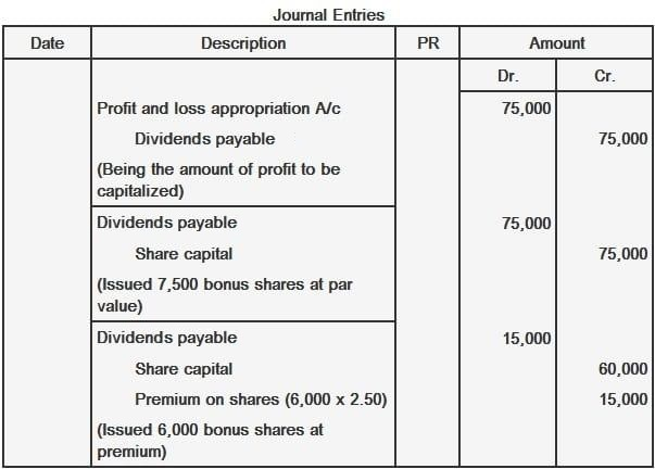 Journal Entries for Issuance of Bonus Shares