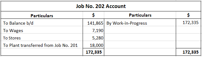 Cost Data for Problem 1
