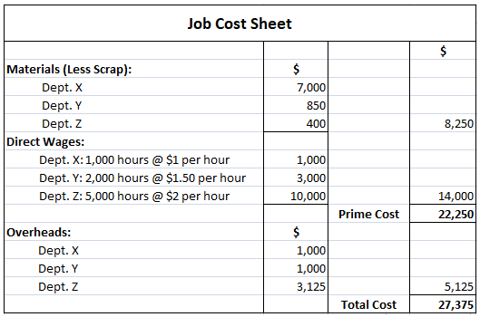 Job Cost Sheet for Solution 1
