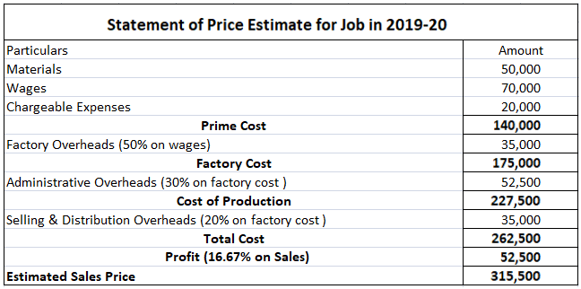 Estimated Price for Job in Solution 2