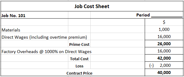 Job Cost Sheet for Solution 1A