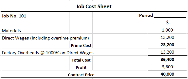 Job Cost Sheet for Solution 1B