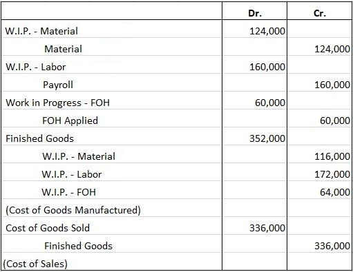 Job Order Costing Cycle Problem 1 Solution