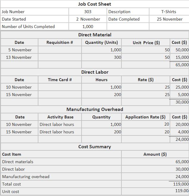 Job No. 303 Cost Sheet